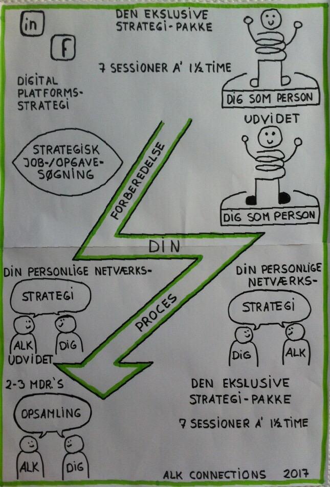 tegning den eksklusive strategipakke